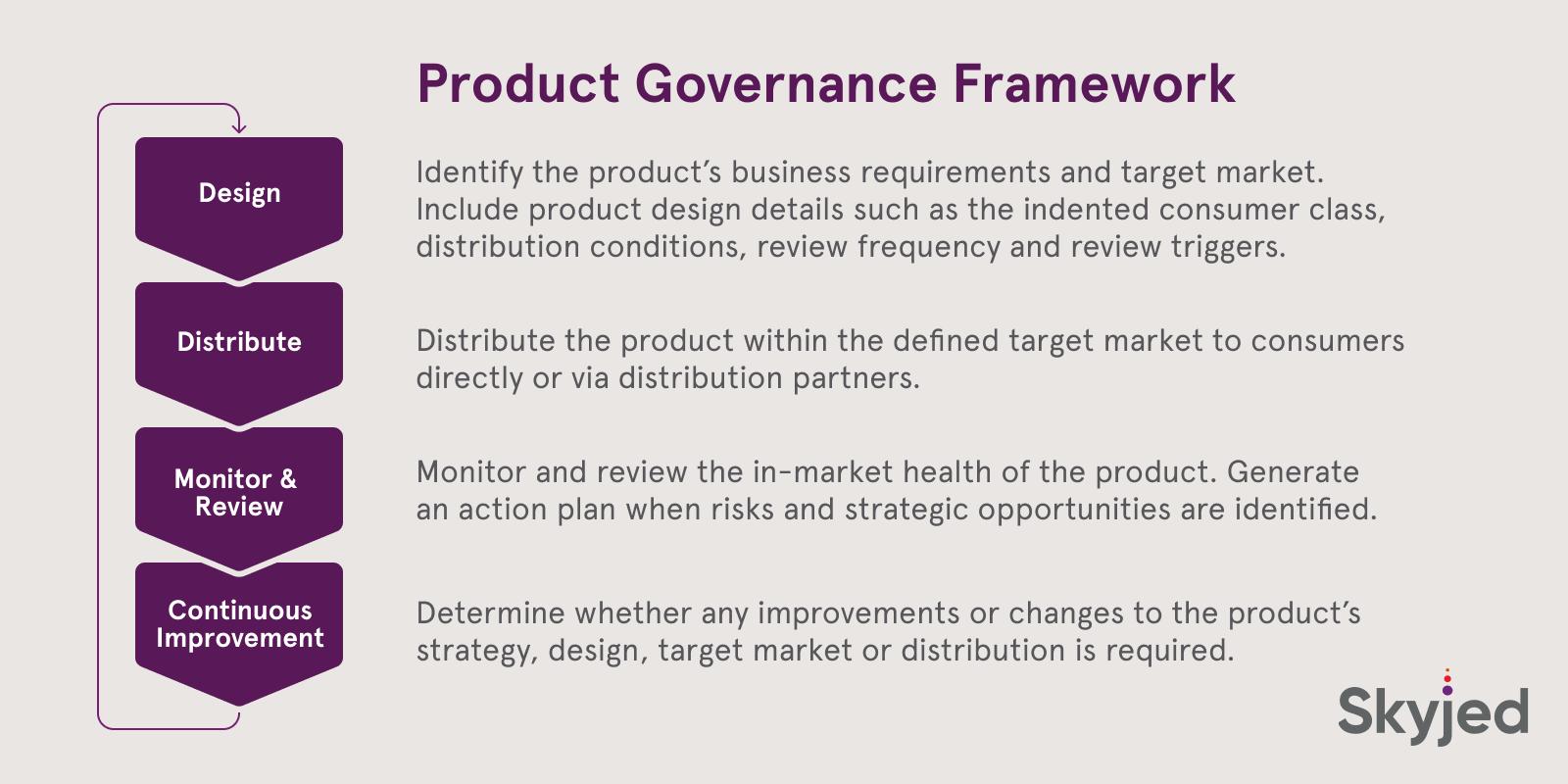 Product Governance Framework