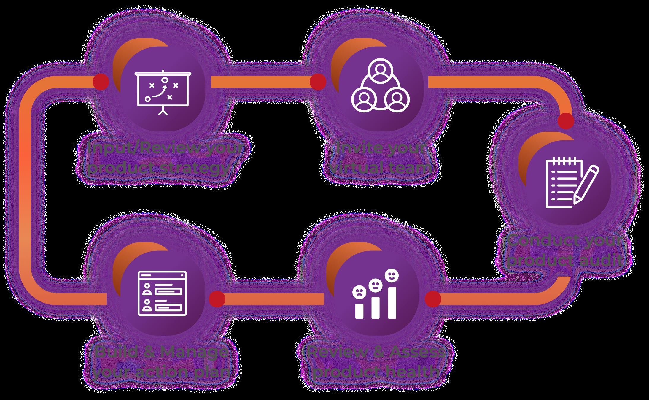 Skyjed Digital Product Management Framework