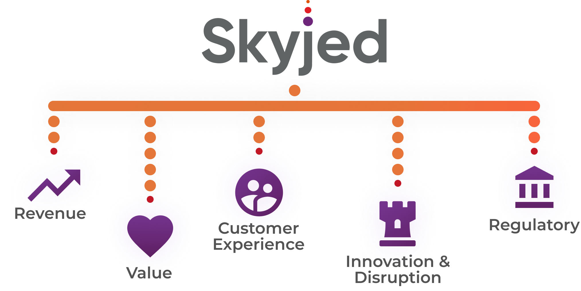 Skyjed Product Domains