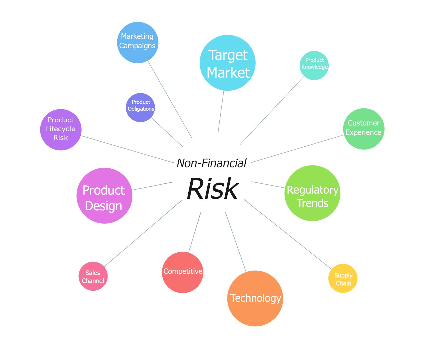 How to oversee non-financial product risk